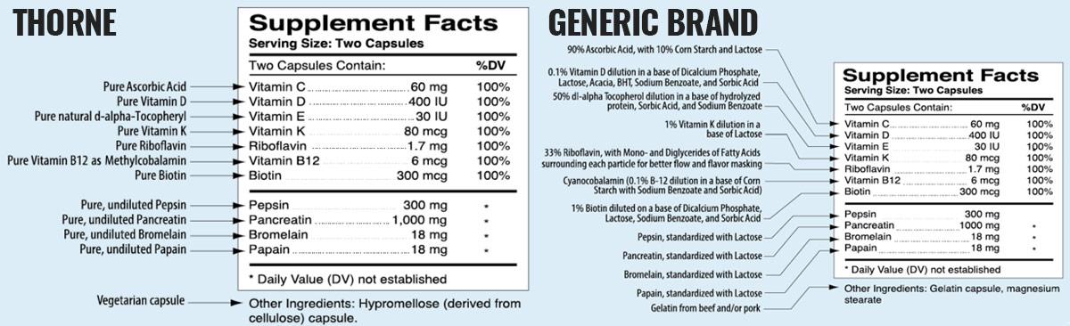 pharmaceutical-grade-supplements-vs-standard